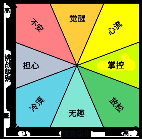 """学习与打游戏,哪个更有趣?日本游戏设计师用""""心流""""讲游戏 图片5"""