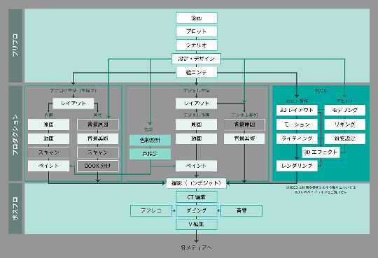 """从业30年的日本导演,告诉你""""动画脚本"""" 是什么 图片9"""