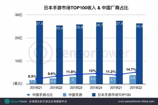 国产手游高歌猛进,在日本市场也很受欢迎 图片2