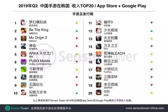 盘点2019年打入韩国排行榜的国产手游,看看你都玩过吗? 图片4