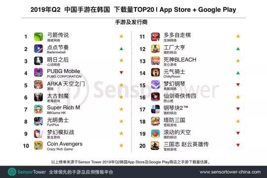 盘点2019年打入韩国排行榜的国产手游,看看你都玩过吗? 图片5